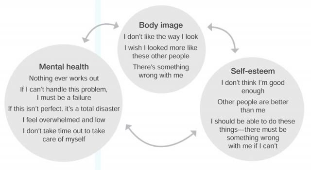The relationship between negative self-esteem and body image