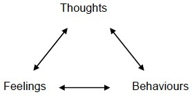 A diagram of thoughts, feelings, and behaviours.
