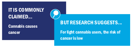 Image text: It is commonly claimed cannabis causes cancer but research suggests for light cannabis users, the risk of cancer is low