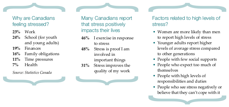 statistics around stress and well-being