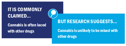 Image text: It is commonly claimed cannabis is often laced with other drugs but research suggests cannabis is unlikely to be mixed with other drugs