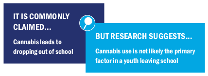 Image text: It is commonly claimed cannabis leads to dropping out of school but research suggests cannabis use is not likely the primary factor in a youth leaving school