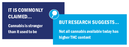 Image text: It is commonly claimed cannabis is stronger than it used to be but research suggests not all cannabis available today has higher THC content